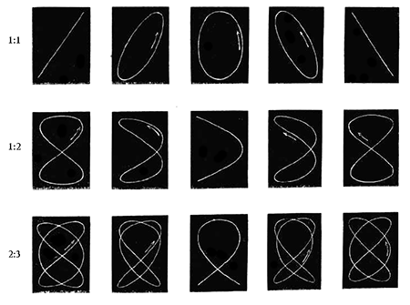 Simple Lissajous figures for various frequency ratios,  in different stages of their cycles. From Koenig's Acoustic Catalogue, 1865.