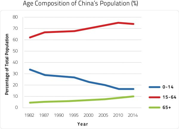 After more than 30 years of the one-child policy in China, the fertility rate has declined, and the older population has increased significantly. Meanwhile, the working-age population is starting to decline. China Statistical Yearbook, National Bureau of Statistics of the People's Republic of China.