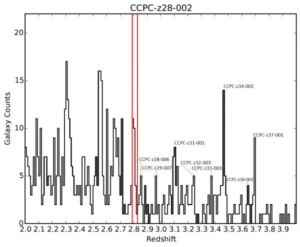 A plot of the number of galaxies as a function of redshift along a particular direction in the sky. Spikes in the counts correspond to newly identified protoclusters of galaxies. In this single field (CANDELS GOODS-S), the CWRU team identified 9 protoclusters as galaxy overdensities along the line of sight. At a redshift of 3, light has travelled more than 11 billion years to reach Earth.