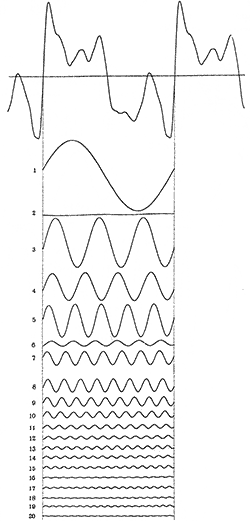 A curve representing the sound wave from a clarinet and twenty of its harmonic components. Source: Journal of the Franklin Institute, Jan 1916, p 73.