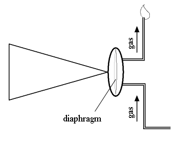Flame manometer diagram